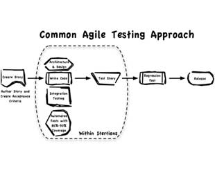 Transition to Agile Testing – Part 4: 7 Practical Tips