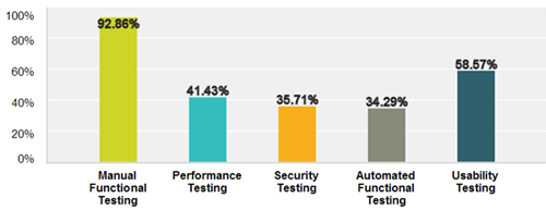 Mobile Testing Practices