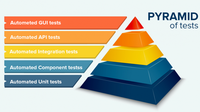 Software Testing Automation: How to Avoid Common Mistakes - Software Testing Pyramid
