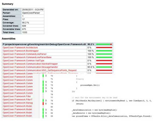 The Limits of Code Coverage