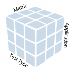 OLAP cube for quality measurement