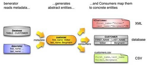 How Databene Benerator works
