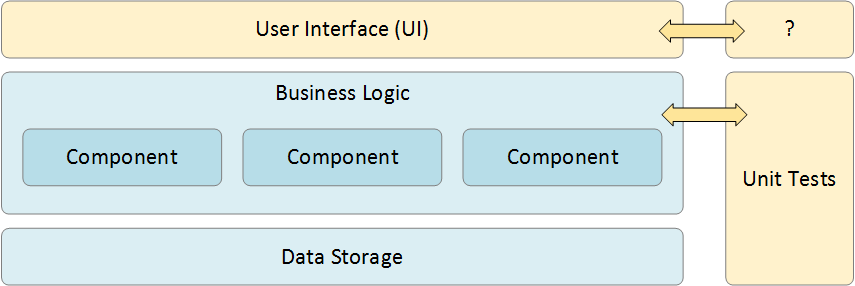 Graphical User Interface (GUI) Testing Best Practices