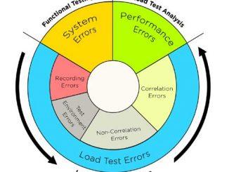 Load testing errors