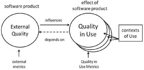 ISO 25010 quality views