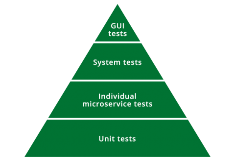 Test Automation for Microservices