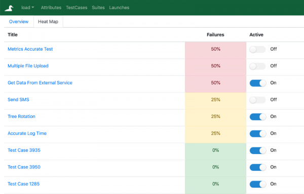 Overview of QuAck Open Source Test Management Tool