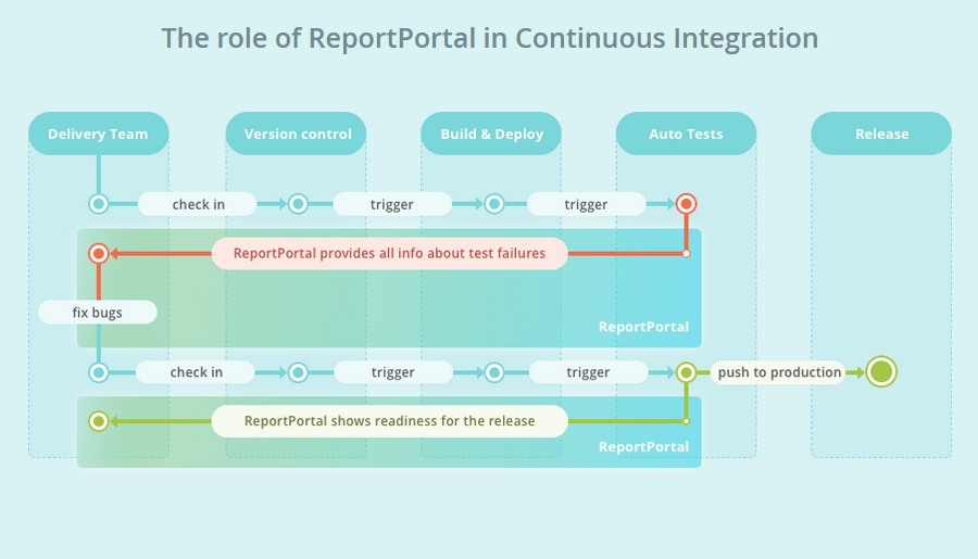 Open Source Test Reporting Tools