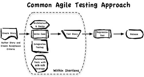 An Agile Software Testing Approach