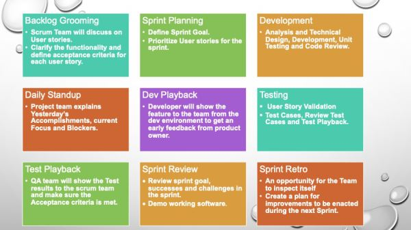 A Guide for Software Testing in Scrum