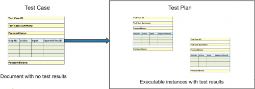 Relationship between a test case as a document and one in the test plan.