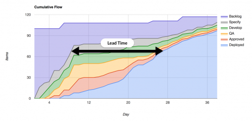 How Test-Driven Development (TDD) improves lead time metric