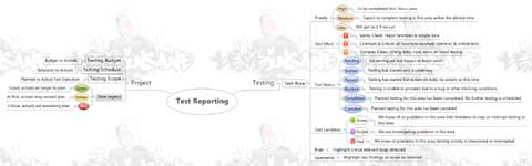Test reporting min map