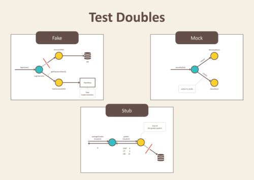 test doubles - fake, stub and mock