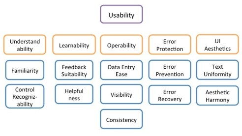Hierarchical Product Usability Model (External Quality)