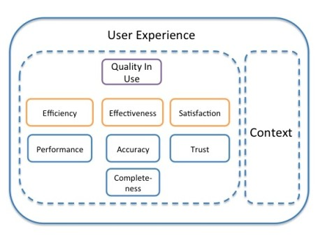 Hierarchical Quality in Use and UX Evaluation Model