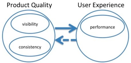 Product quality influences User Experience Dependency Model